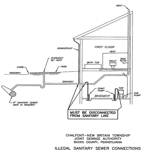 sump pumps and illegal plumbing connections chalfont new