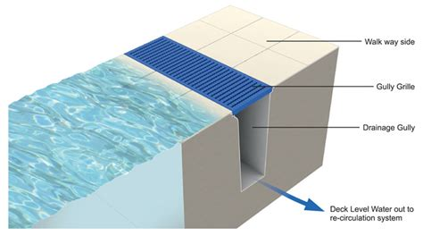 Build A Pool House by Deck Level Overflow Channel Pas Drainage
