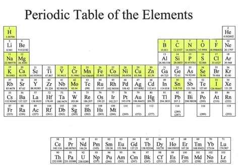 Periodic Table X by Ioht Human Elemental Composition