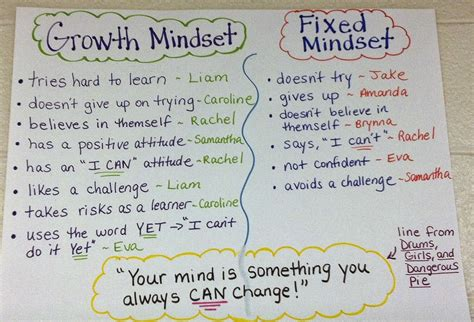 Two Reflective Teachers Teaching About Growth Mindset Early In The Year Growth Mindset Template