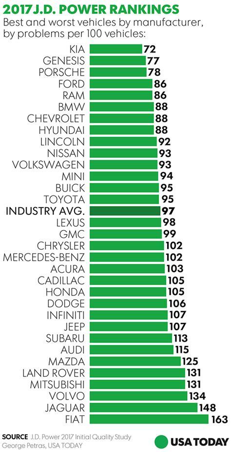 jd power initial quality study kia genesis top list