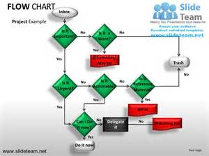 Yes No Decision Tree Template by Decision Tree Flow Chart Powerpoint Ppt Slides