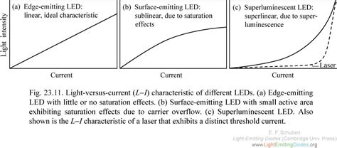 light emitting diodes and their characteristics lightemittingdiodes org chapter 23