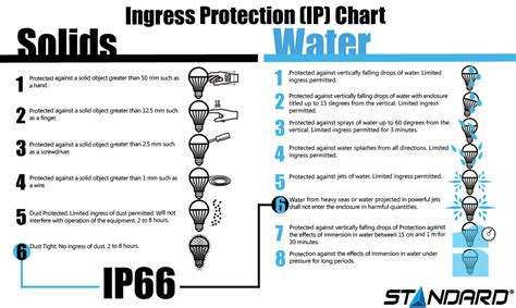 ingress protection chart ingress protection chart dolap magnetband co