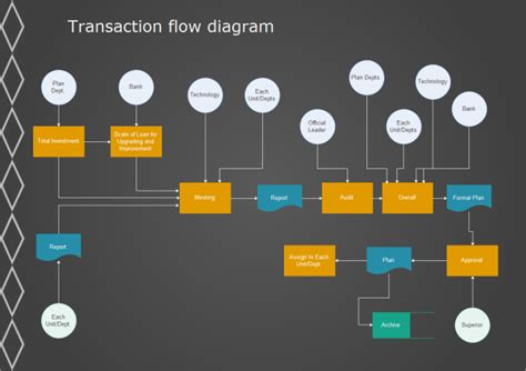 Floor Plan Template by Transaction Flowchart Free Transaction Flowchart Templates