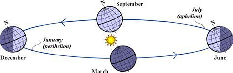 season diagram positional astronomy ecliptic coordinates