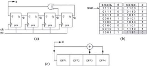 video pattern generator vhdl 14 7 pseudo random sequence generators engineering360