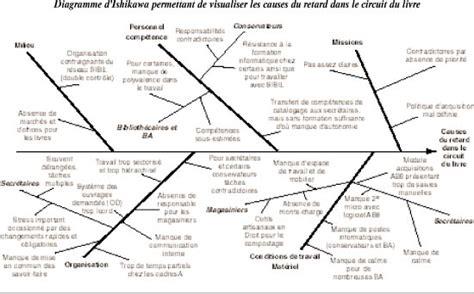 comment faire un diagramme d ishikawa sur excel diagramme d ishikawa permettant de visualiser les causes