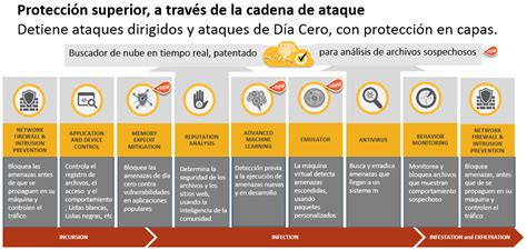 Symantec Norton Endpoint Protection 14 Box 10 User ipesa