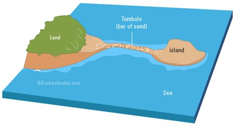 diagram of a tombolo tombolo diagram www pixshark images galleries with
