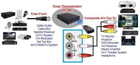 professional rf coax to composite stereo demodulator tv tuner ntsc version