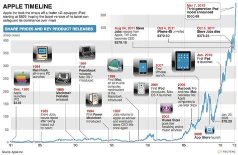 apple history apple computer timeline www pixshark com images