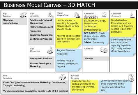 Mba Business Canvas by Business Model Canvas 3d Match D 5 3d Printer