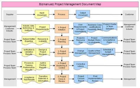 project management flowchart 46 best process flowchart design images on