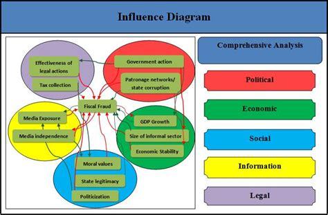 influence diagram software akit andmekaitse ja infoturbe leksikon