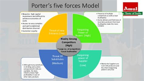 Amul Strategy Presentation Ppt Five Forces Model Ppt