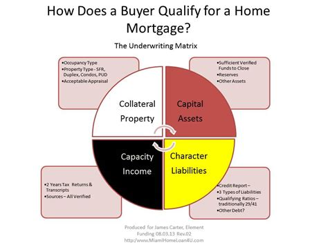 qualifying for a house loan in house underwriting mortgage 28 images what is in house underwriting the house