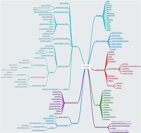 schema map 7 schema psychlearning