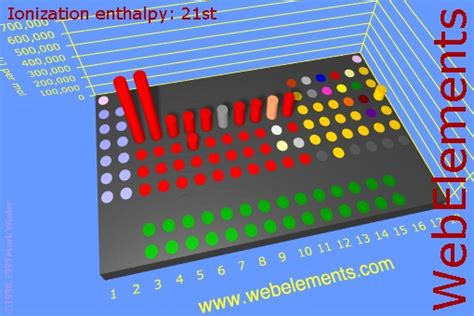 web elements periodic table ionization ionization energy definition chemistry