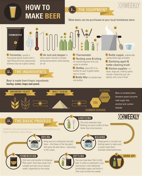 boat brewery how to make infographic