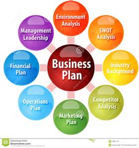 marketing caign planning template business plan parts business diagram illustration stock