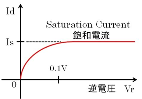 diode saturation current value germanium diode saturation current 28 images the science of electronics analog devices ppt