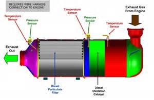 Exhaust System Regeneration Process Information For Customers Southland International Trucks