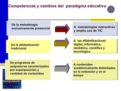 Evaluación De Un Modelo Curricular Por Competencias Ense 241 Anza Por Competencias