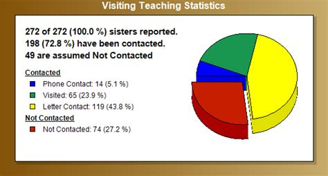 2011 Relief Society Blog Faith Family Relief July Visiting Teaching Report Visiting Teaching Reporting Template