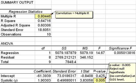 excel correlation analysis positive negative