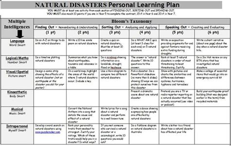 Natural Disasters Personal Learning Plan A Gardner S Multiple Intelligence And Bloom S Taxonomy Personalized Learning Lesson Plan Template