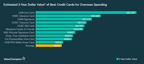 Best Credit Cards for Overseas Spending 2019