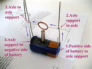 Electric Motor Car Physics Project Build A Simple Electric Motor