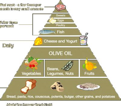 should you eat a mediterranean should you eat a mediterranean diet carrie s