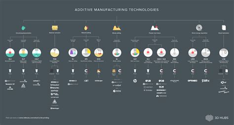 design for additive manufacturing element transitions and aggregated structures additive manufacturing technologies an overview 3d hubs