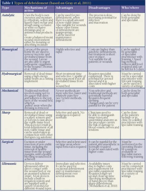 Wound Bed Description by Debridement Made Easy Page 2 Of 3 Made Easy Wounds Uk