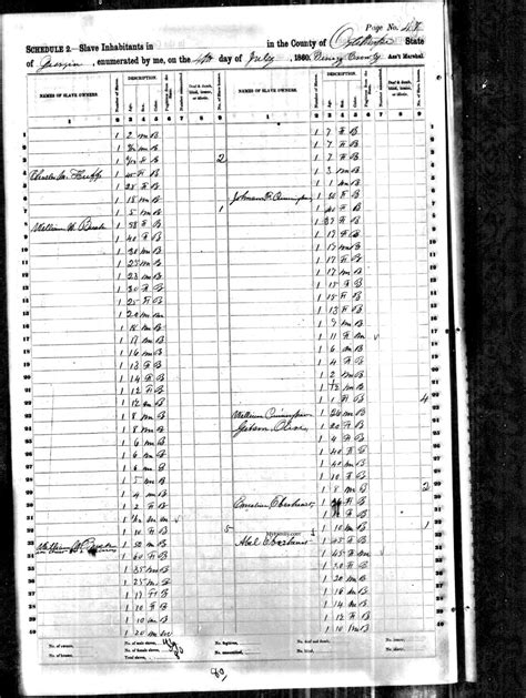 Birth Records Ga Birth Records Of American Cunningham Family Oglethorpe Ga Lowcountry Africana