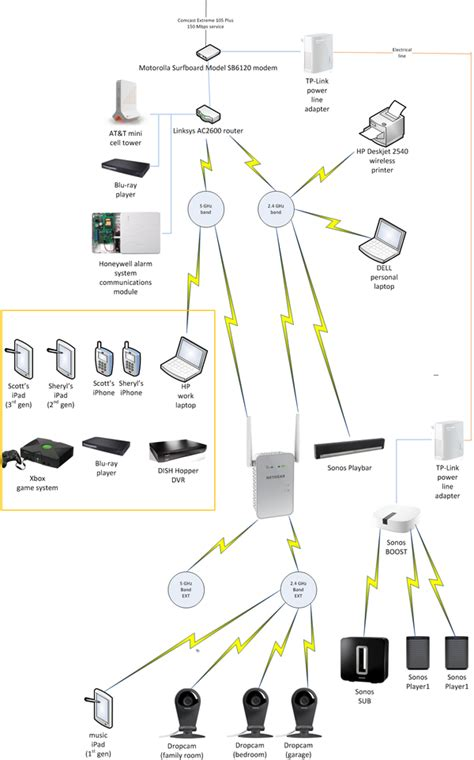Network Is Alive by How My Home Network Has Changed The Years It Is
