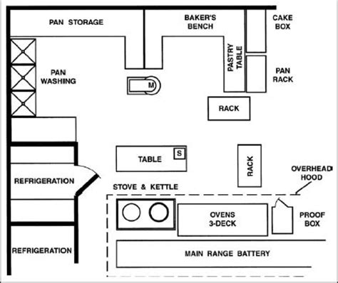 small bakery floor plan 1000 images about kitchen layout on pinterest