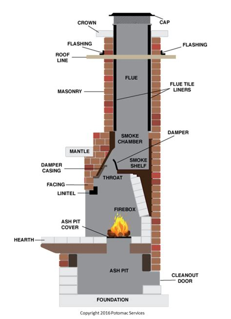 Fireplace Flue Der Parts by Chimney Sweep Service Terms