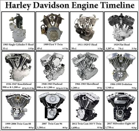 Used Harley Davidson Motors by Best 25 Harley Davidson Engines Ideas On