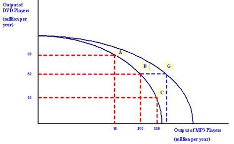 ppf diagram economics ocr as economics markets in revision notes 2008