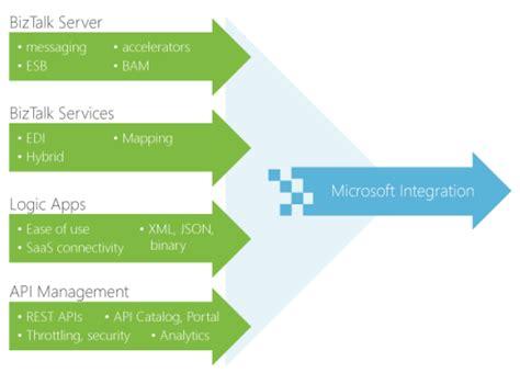 future road map what is the microsoft integration roadmap biztalk360 blogs