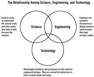 Mba After Btech In Computer Science by What Can I Do After 12th I Am From Science With