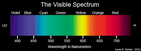 what are the colors of the visible spectrum the visible spectrum thinglink