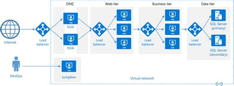 creating asp net applications with n tier architecture n tier architecture style microsoft docs