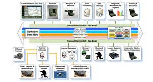 Advanced Electric Vehicle Architectures Generic Vehicle Architecture Think Defence