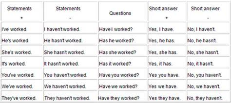 preguntas con present perfect already образование и употребление present perfect в английском