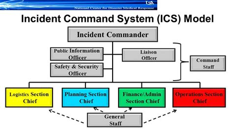 ics logistics section chief national incident management system nims ppt video