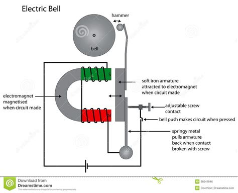 electric bell diagram showing electromagnet  royalty  stock image image